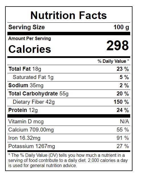 Coriander Seeds Nutritional Value