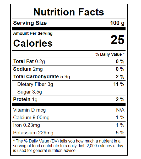 Calories in Eggplant Nutritional Value