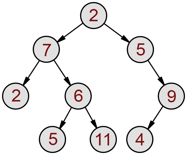 Python Tree: Learn Python Trees in Detail with Real Examples
